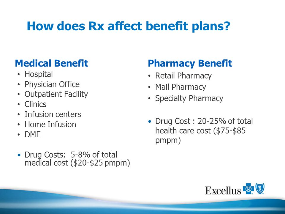 How does Rx affect benefit plans? Medical Benefit Hospital Physician Office Outpatient Facility Clinics Infusion centers Home Infusion DME Drug Costs: