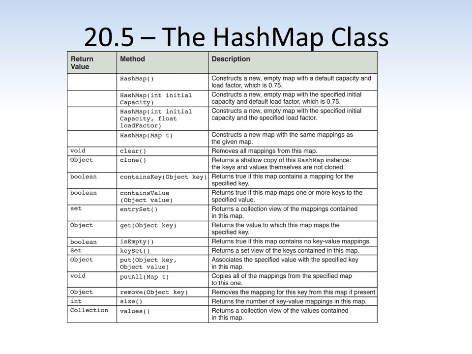 20.5 – The HashMap Class