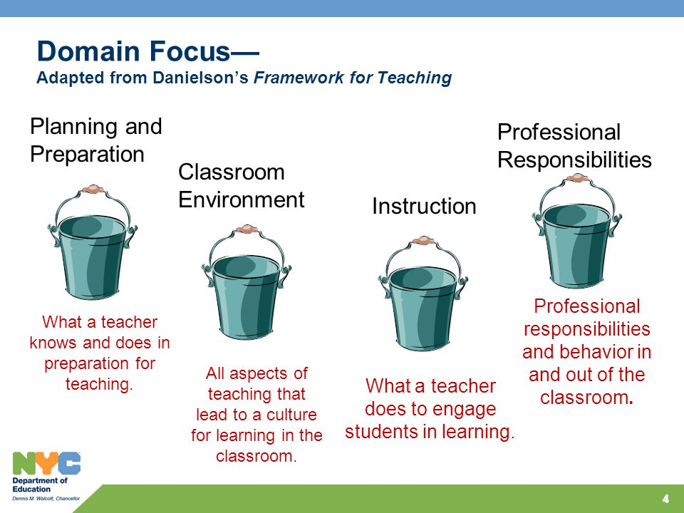 5 5 The Framework for Teaching The Framework for Teaching Charlotte Danielson Domain 1: Planning and Preparation a.