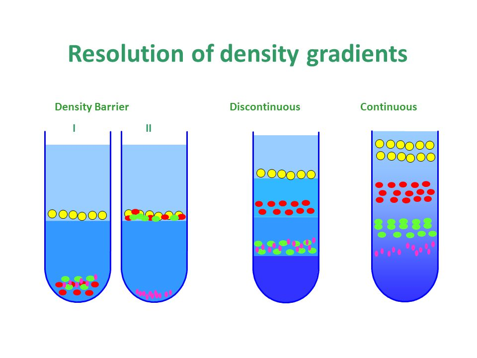 Discontinuous Resolution of density gradients ContinuousDensity Barrier III