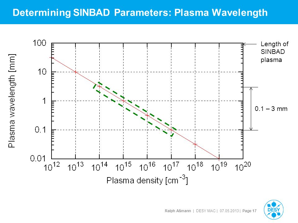 Ralph Aßmann | DESY MAC | 07.05.2013 | Page 17 Determining SINBAD Parameters: Plasma Wavelength Length of SINBAD plasma 0.1 – 3 mm