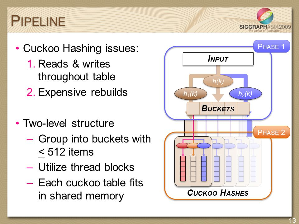 Cuckoo Hashing issues: 1.Reads & writes throughout table 2.Expensive rebuilds Two-level structure –Group into buckets with < 512 items –Utilize thread