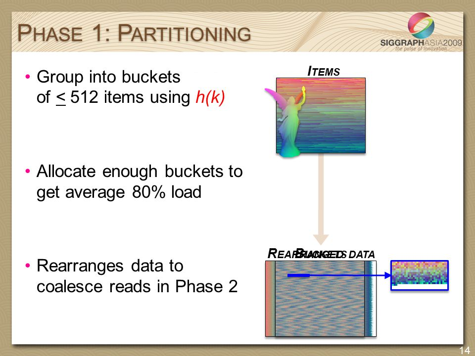 B UCKETS R EARRANGED DATA Group into buckets of < 512 items using h(k) Allocate enough buckets to get average 80% load Rearranges data to coalesce rea