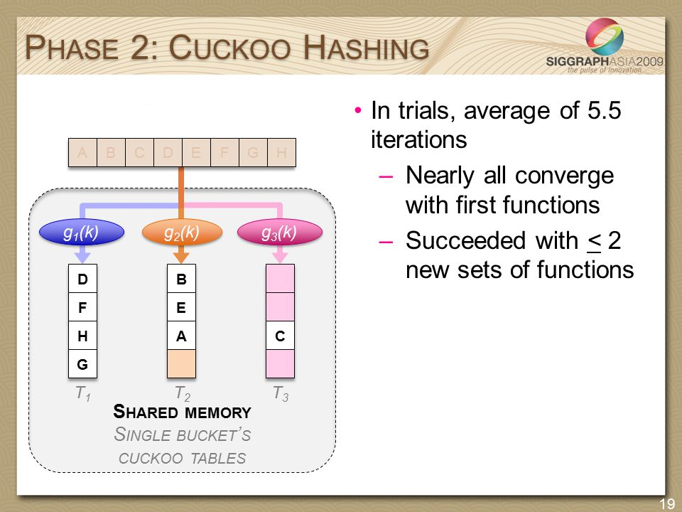 In trials, average of 5.5 iterations –Nearly all converge with first functions –Succeeded with < 2 new sets of functions P HASE 2: C UCKOO H ASHING 19