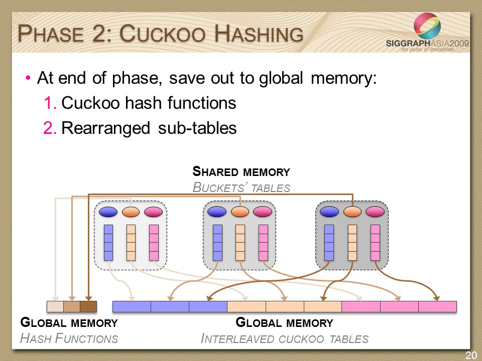S HARED MEMORY B UCKETS ' TABLES At end of phase, save out to global memory: 1.Cuckoo hash functions 2.Rearranged sub-tables P HASE 2: C UCKOO H ASHIN