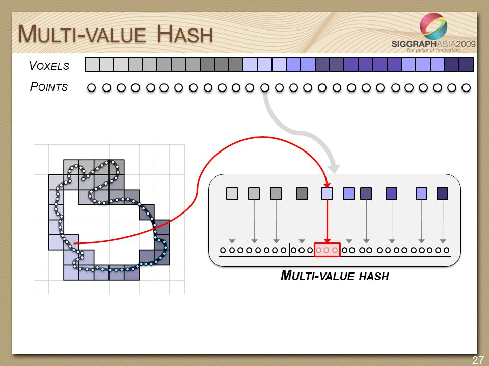 M ULTI - VALUE H ASH 27 V OXELS P OINTS M ULTI - VALUE HASH