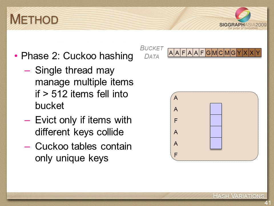 Phase 2: Cuckoo hashing –Single thread may manage multiple items if > 512 items fell into bucket –Evict only if items with different keys collide –Cuckoo tables contain only unique keys M ETHOD 41 H ASH V ARIATIONS B UCKET D ATA AAFAAFGMCMGYXXY A F A A F A