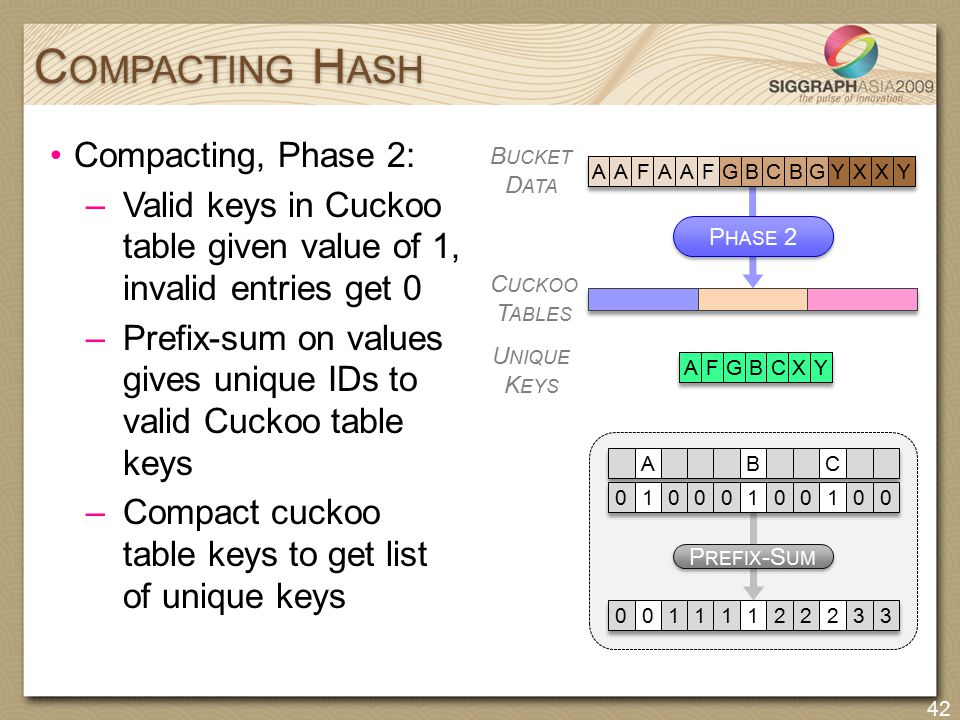 P HASE 2 Compacting, Phase 2: –Valid keys in Cuckoo table given value of 1, invalid entries get 0 –Prefix-sum on values gives unique IDs to valid Cuck