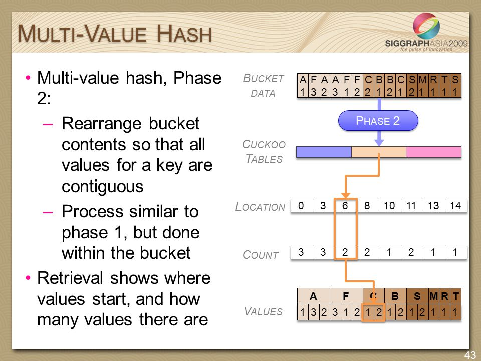 Multi-value hash, Phase 2: –Rearrange bucket contents so that all values for a key are contiguous –Process similar to phase 1, but done within the buc