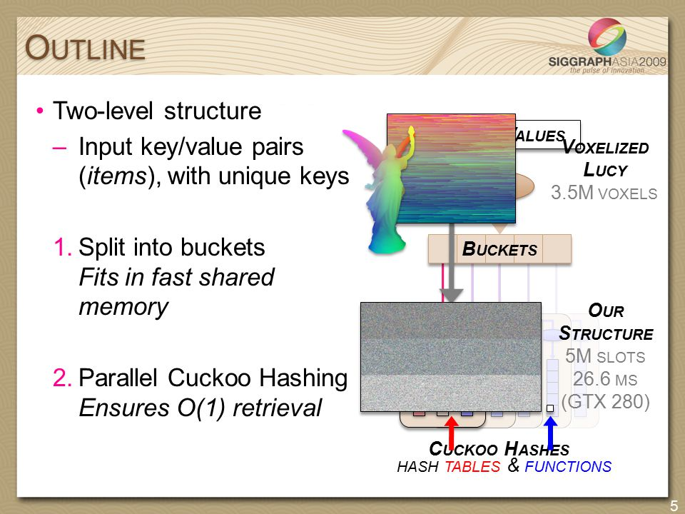 HASH TABLES & FUNCTIONS Two-level structure –Input key/value pairs (items), with unique keys 1.Split into buckets Fits in fast shared memory 2.Paralle