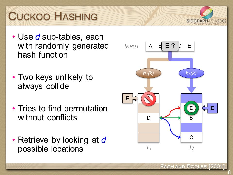 Use d sub-tables, each with randomly generated hash function Two keys unlikely to always collide Tries to find permutation without conflicts Retrieve by looking at d possible locations C UCKOO H ASHING 8 P AGH AND R ODLER [2001] A E ABCDE h 1 (k) h 2 (k) B B A A C C I NPUT T1T1 T2T2 BCD B B C C D D AE DE D D B B B A C C C D A B C E E .