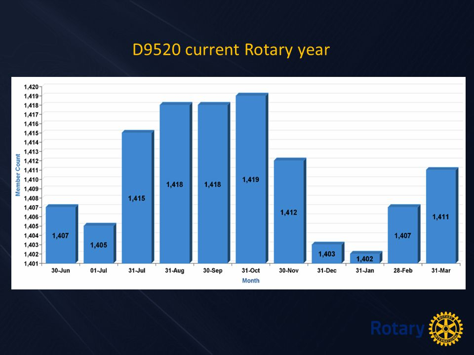D9520 current Rotary year