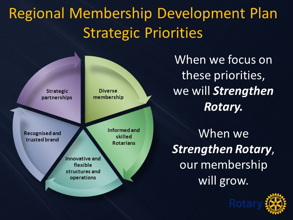 Diverse membership Informed and skilled Rotarians Innovative and flexible structures and operations Recognised and trusted brand Strategic partnerships Regional Membership Development Plan Strategic Priorities When we focus on these priorities, we will Strengthen Rotary.