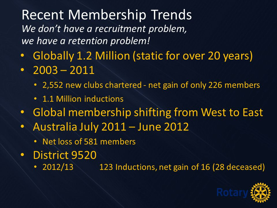 Globally 1.2 Million (static for over 20 years) 2003 – 2011 2,552 new clubs chartered - net gain of only 226 members 1.1 Million inductions Global mem