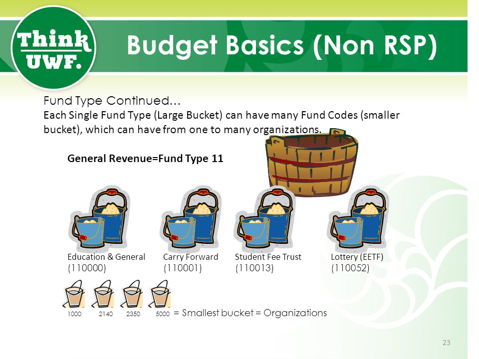 Budget Basics (Non RSP) Fund Type Continued… Each Single Fund Type (Large Bucket) can have many Fund Codes (smaller bucket), which can have from one to many organizations.