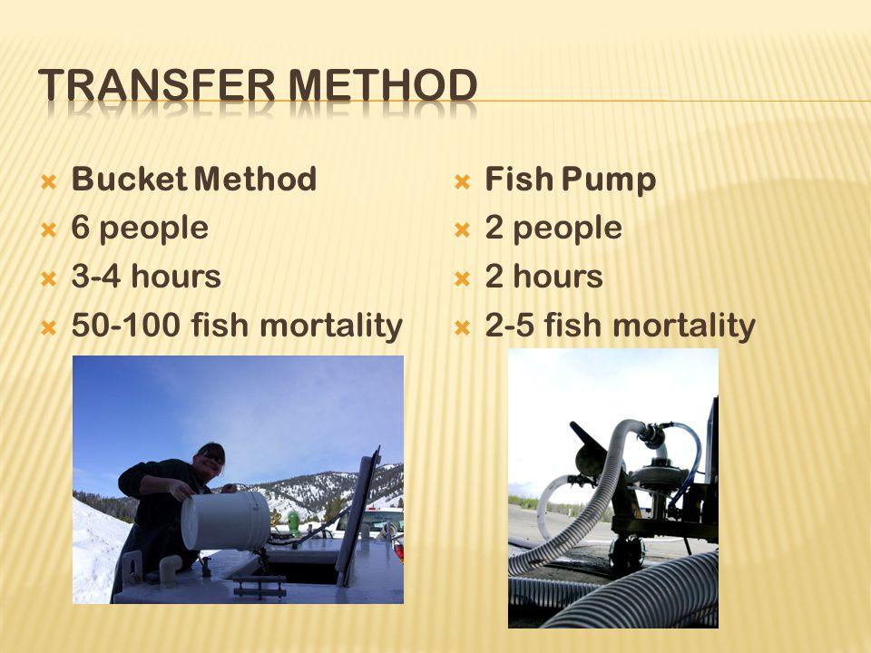  Bucket Method  6 people  3-4 hours  50-100 fish mortality  Fish Pump  2 people  2 hours  2-5 fish mortality