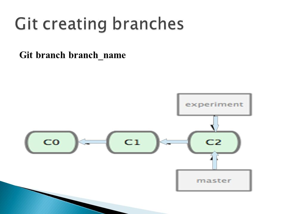 Commit in Branch git commit -am Message git checkout branch_name//Goes to the branch git add.