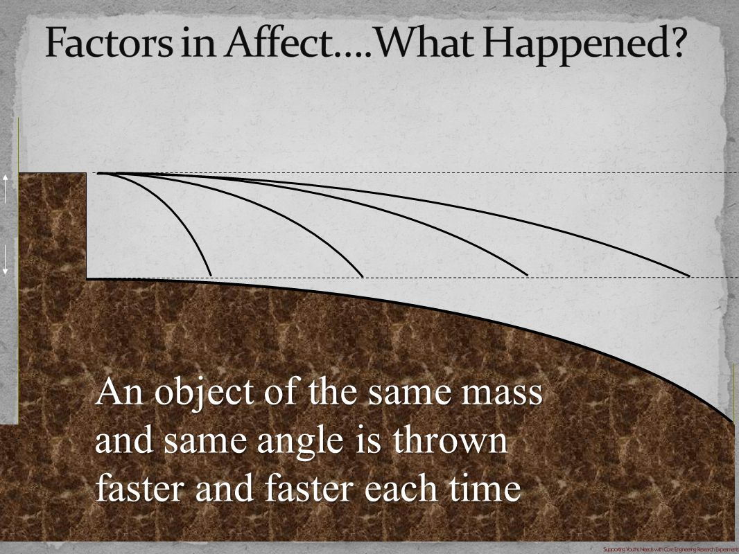 An object of the same mass and same angle is thrown faster and faster each time