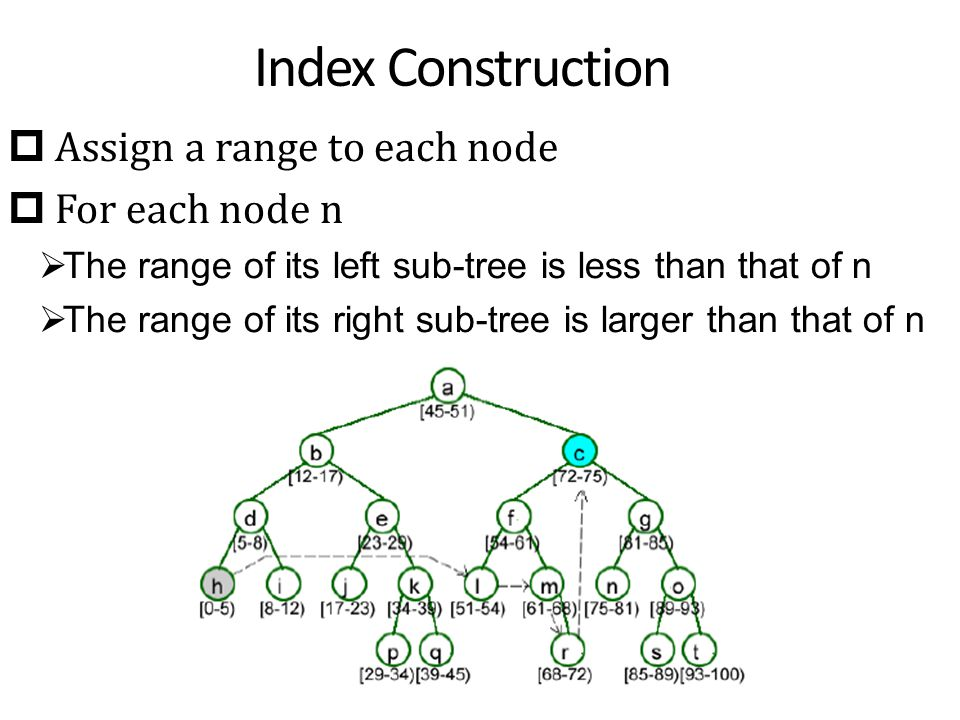 Index Construction  Assign a range to each node  For each node n  The range of its left sub-tree is less than that of n  The range of its right sub-tree is larger than that of n
