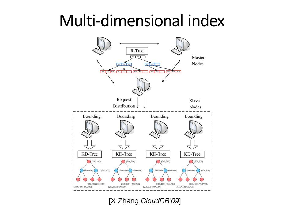 Multi-dimensional index [X.Zhang CloudDB'09]