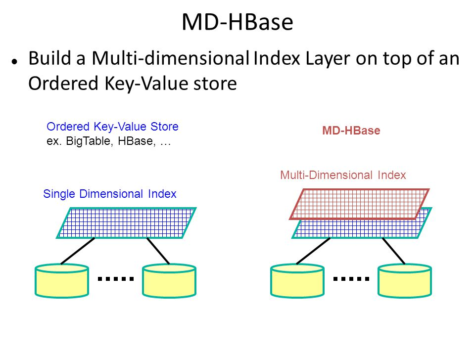 Build a Multi-dimensional Index Layer on top of an Ordered Key-Value store MD-HBase Single Dimensional Index Multi-Dimensional Index Ordered Key-Value Store ex.