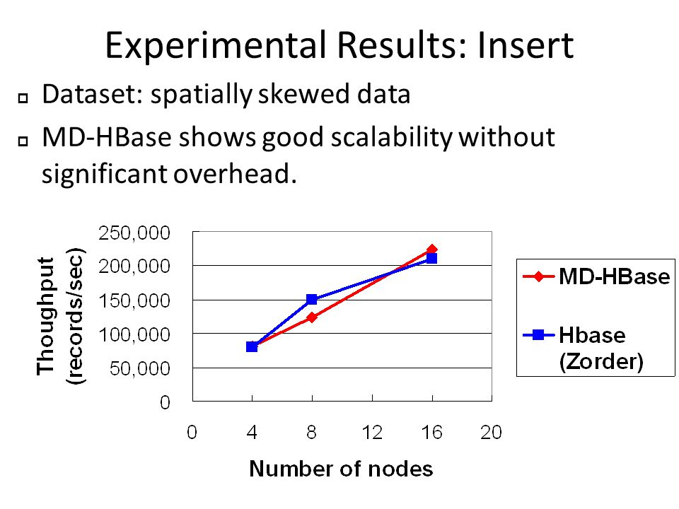 Experimental Results: Insert  Dataset: spatially skewed data  MD-HBase shows good scalability without significant overhead.