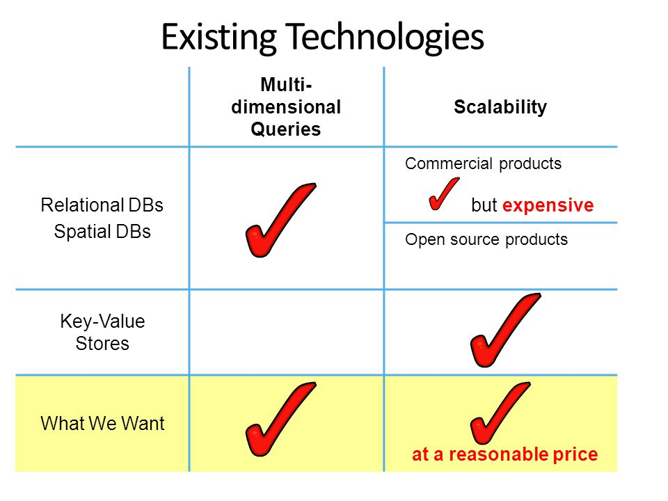 Existing Technologies Multi- dimensional Queries Scalability Relational DBs Spatial DBs Commercial products but expensive Open source products Key-Value Stores What We Want at a reasonable price