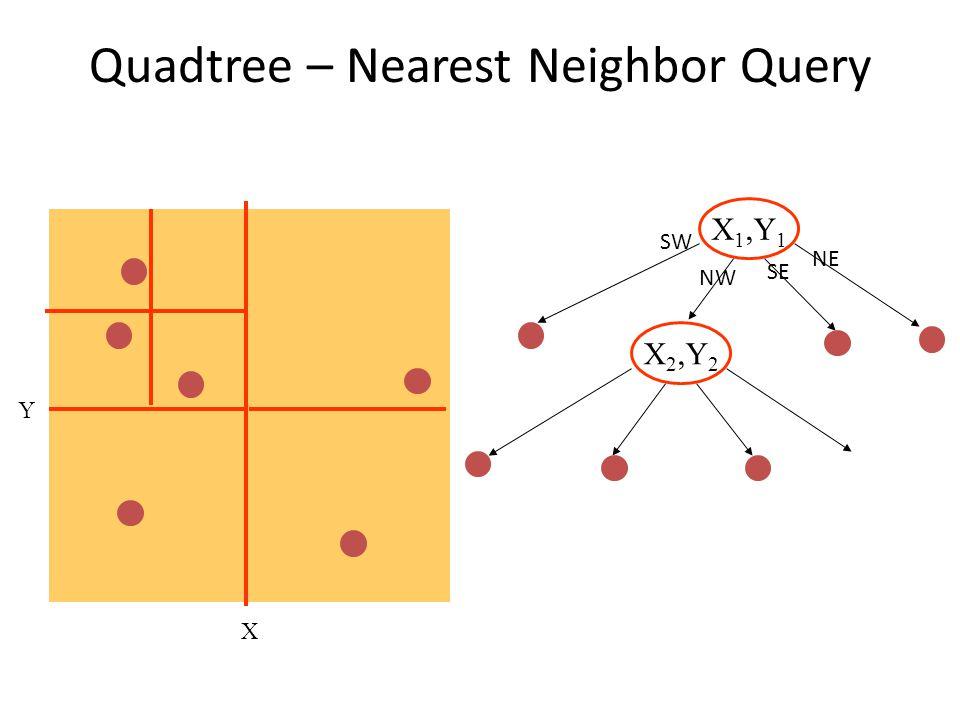 Quadtree – Nearest Neighbor Query X Y X 1,Y 1 X 2,Y 2 SW NE SE NW