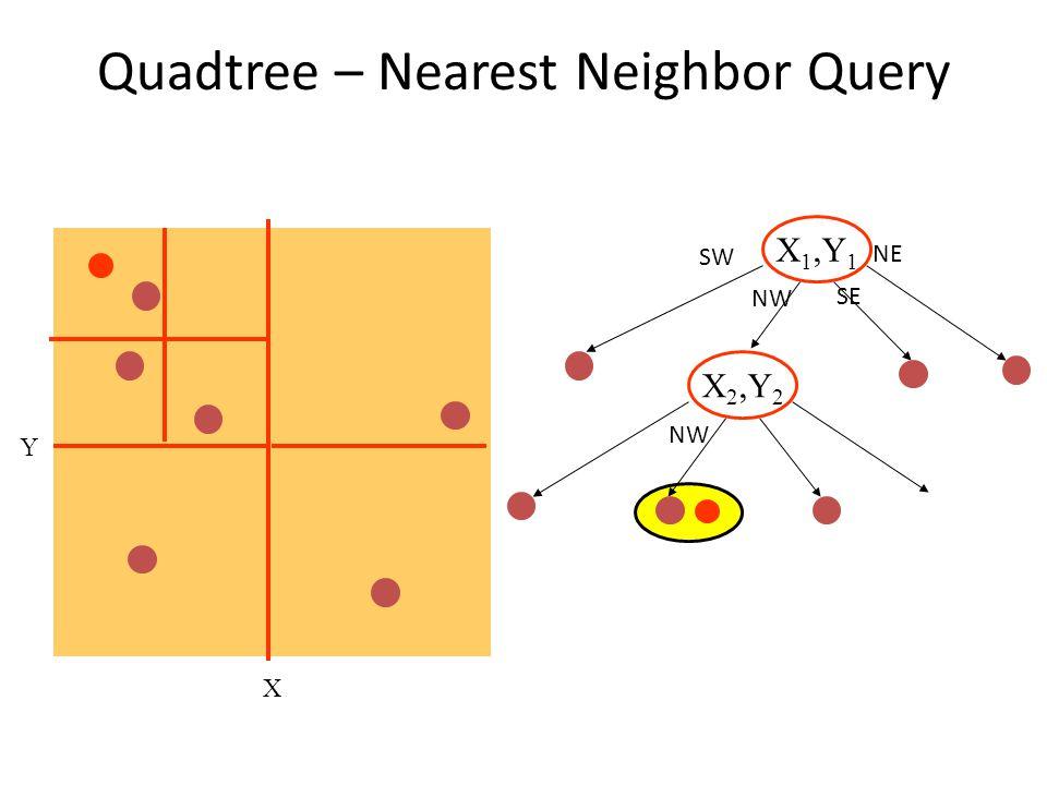 Quadtree – Nearest Neighbor Query X Y X 1,Y 1 X 2,Y 2 NW SE NE SW