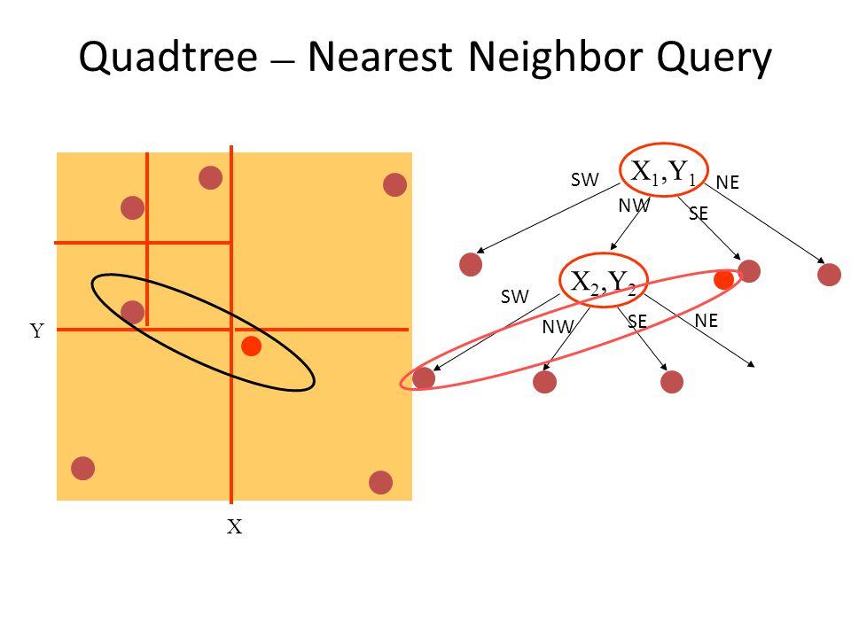 Quadtree – Nearest Neighbor Query X Y X 1,Y 1 X 2,Y 2 NW SW SE NE SW NW SE NE