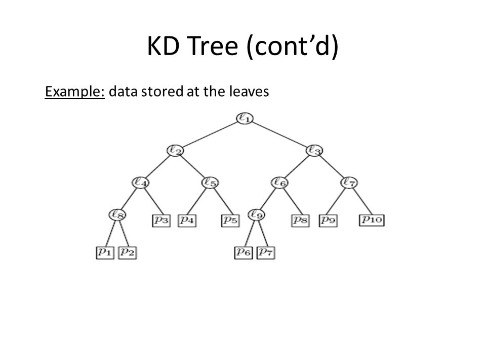 KD Tree (cont'd) Example: data stored at the leaves