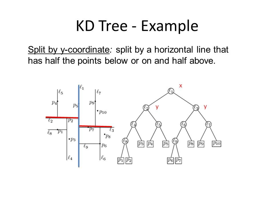 KD Tree - Example x y Split by y-coordinate: split by a horizontal line that has half the points below or on and half above. y