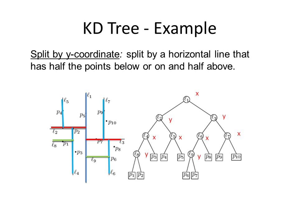 KD Tree - Example x y x y Split by y-coordinate: split by a horizontal line that has half the points below or on and half above. y x xx y
