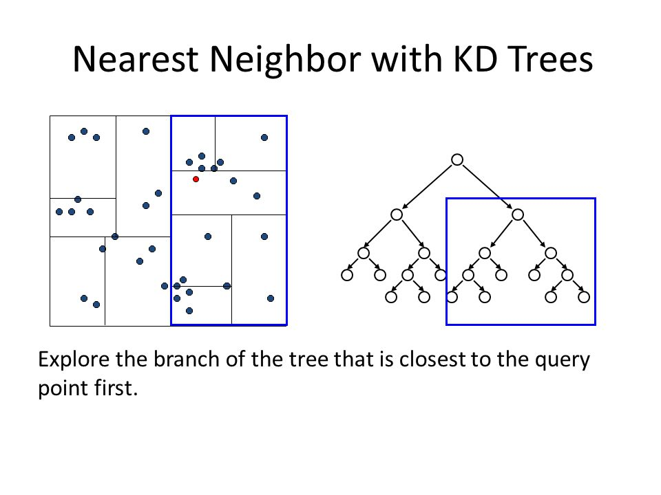 Explore the branch of the tree that is closest to the query point first. Nearest Neighbor with KD Trees