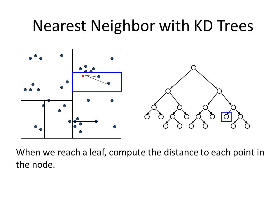 When we reach a leaf, compute the distance to each point in the node. Nearest Neighbor with KD Trees