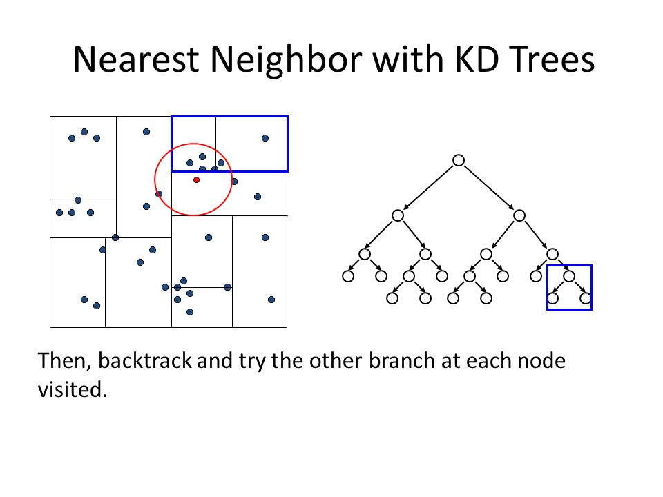 Then, backtrack and try the other branch at each node visited. Nearest Neighbor with KD Trees
