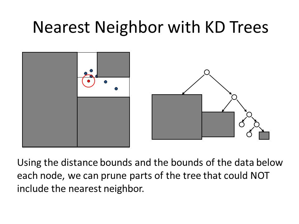 Using the distance bounds and the bounds of the data below each node, we can prune parts of the tree that could NOT include the nearest neighbor. Near