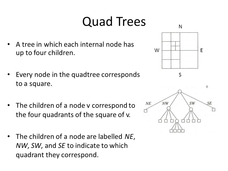 A tree in which each internal node has up to four children. Every node in the quadtree corresponds to a square. The children of a node v correspond to