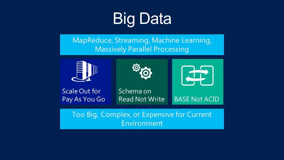 BUZZ.BI on Big Data Cross-pollinate your existing SQL skills.