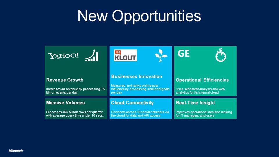 Cloud (Azure) Flexibility + On-Premises Option Big Data Technologies