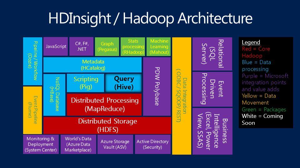 Hive Hadoop Hive Architecture