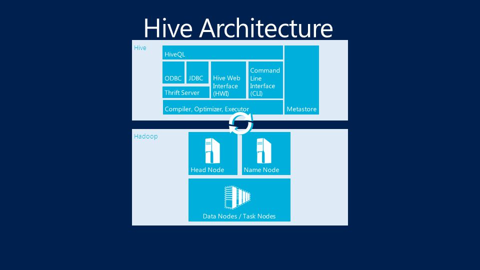 Microsoft Confidential Enables BI tools via ODBC, structure Structure without full relational modeling Familiar HiveQL - skillset reuse Simplifies Hadoop data access Why Hive for Hadoop?
