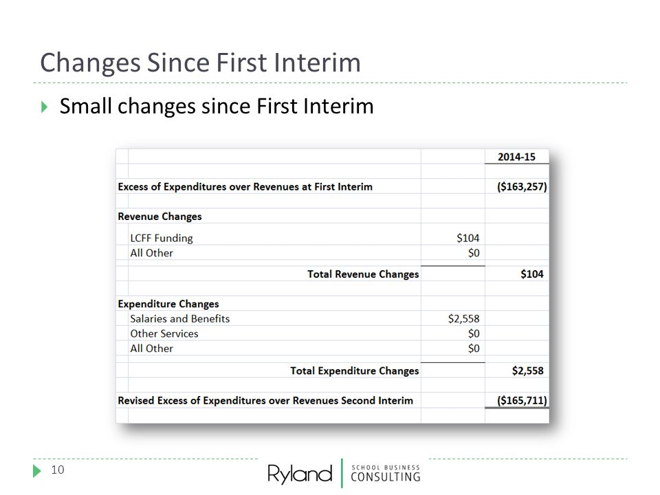 Changes Since First Interim 10  Small changes since First Interim