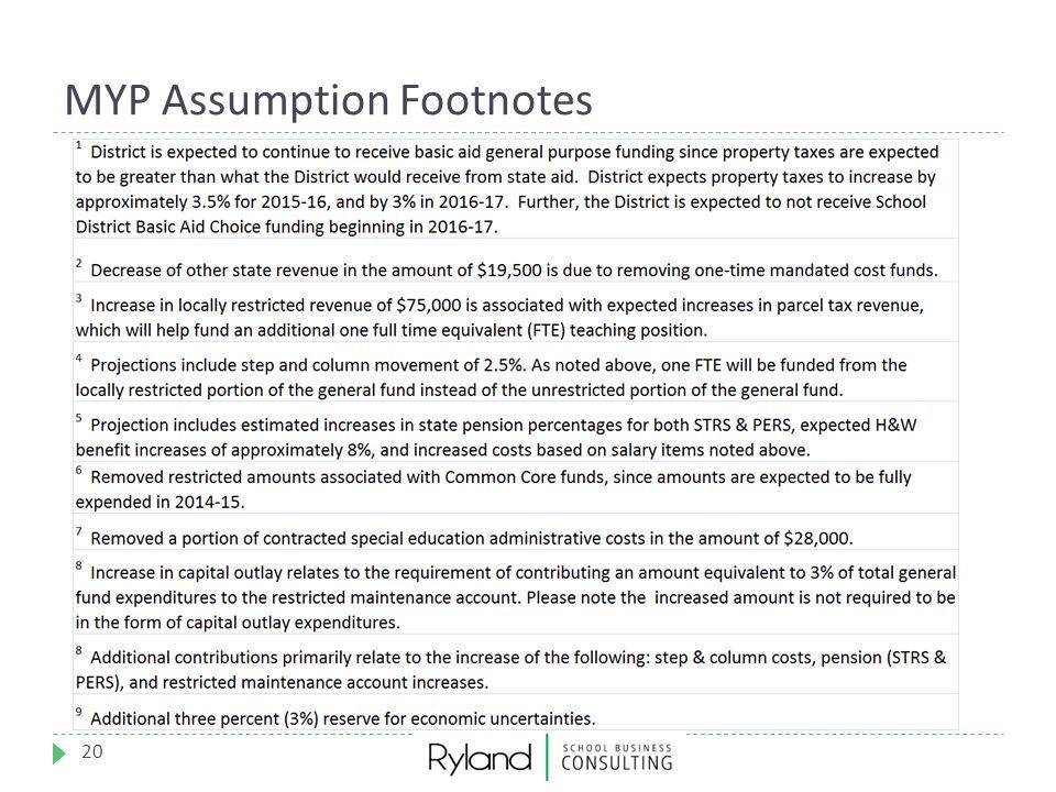 MYP Assumption Footnotes 20