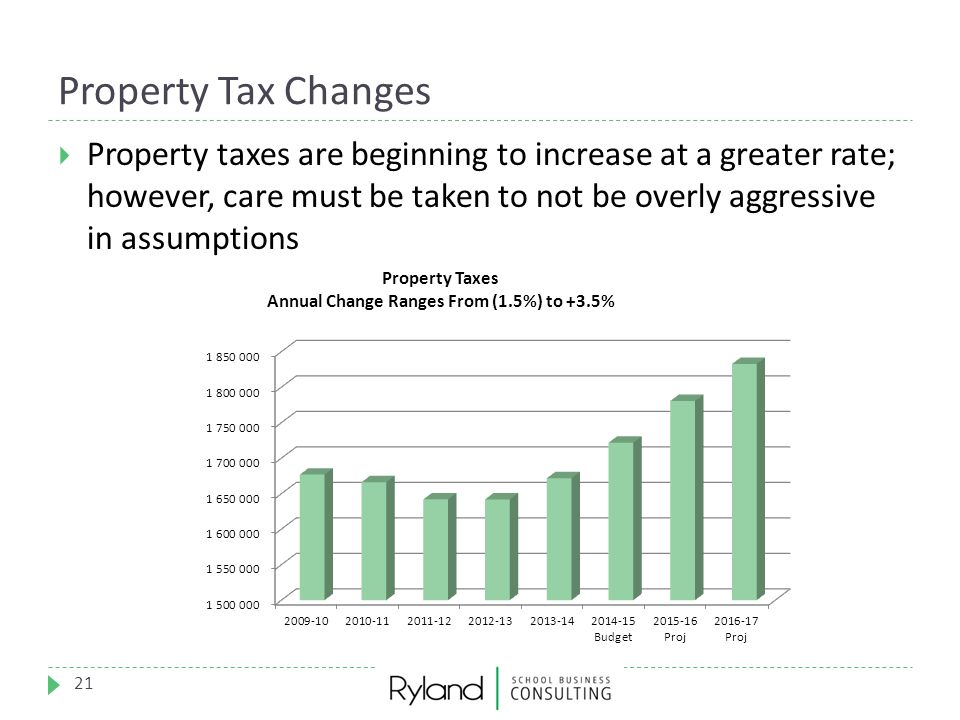 Property Tax Changes 21  Property taxes are beginning to increase at a greater rate; however, care must be taken to not be overly aggressive in assum