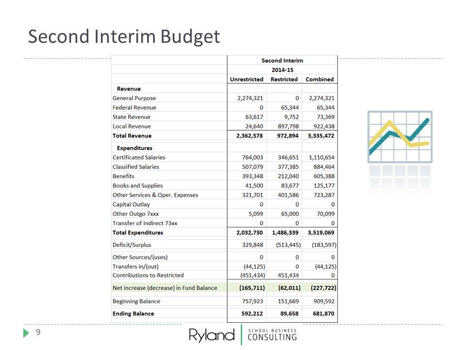 Second Interim Budget 9