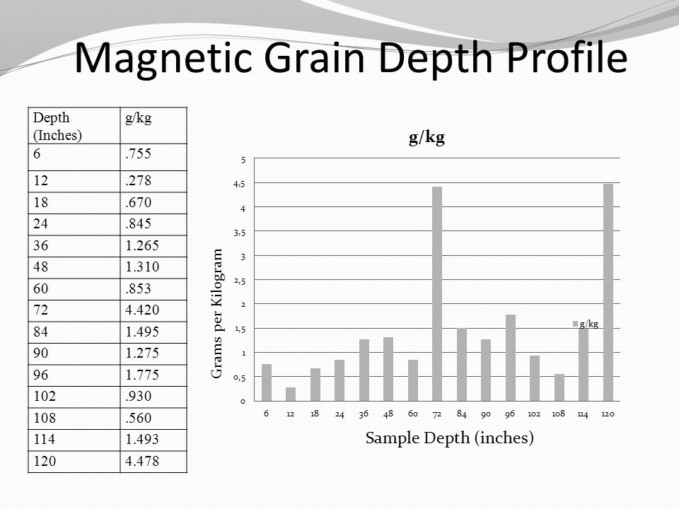 Magnetic Grain Depth Profile Depth (Inches) g/kg 6.755 12.278 18.670 24.845 361.265 481.310 60.853 724.420 841.495 901.275 961.775 102.930 108.560 114