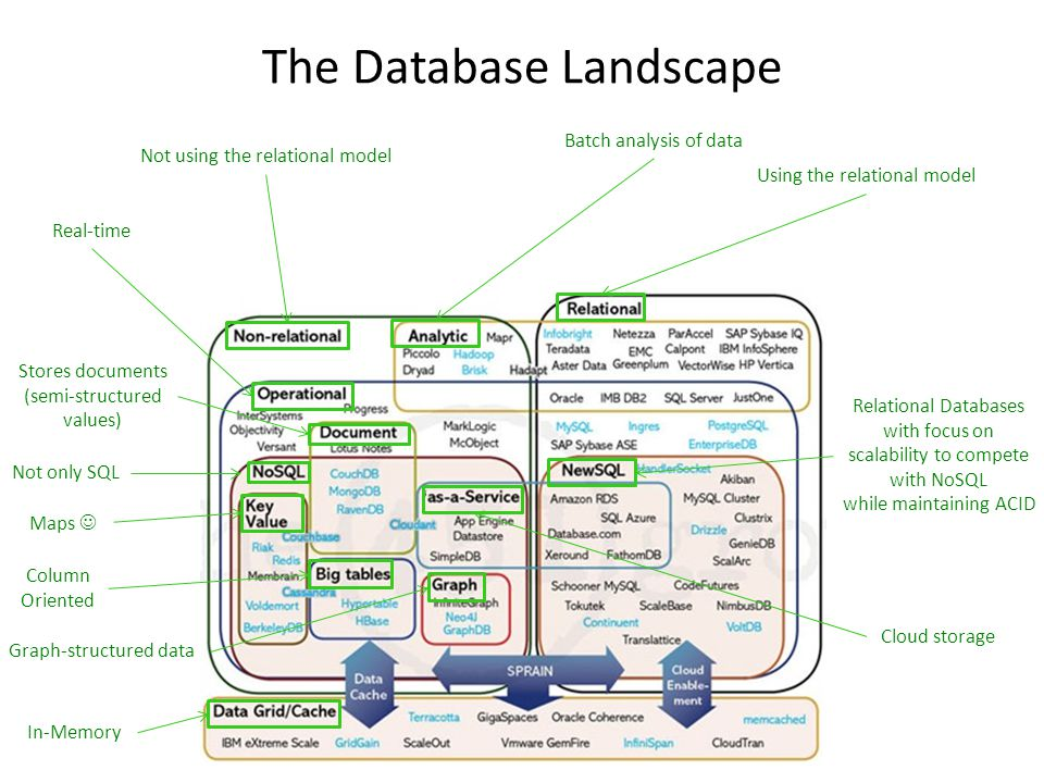 The Database Landscape Using the relational model Relational Databases with focus on scalability to compete with NoSQL while maintaining ACID Batch an