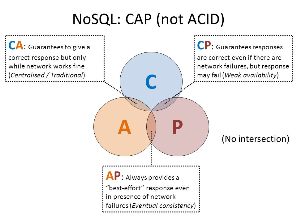 C AP (No intersection) CA : Guarantees to give a correct response but only while network works fine (Centralised / Traditional) CP : Guarantees responses are correct even if there are network failures, but response may fail (Weak availability) AP : Always provides a best-effort response even in presence of network failures (Eventual consistency) NoSQL: CAP (not ACID)