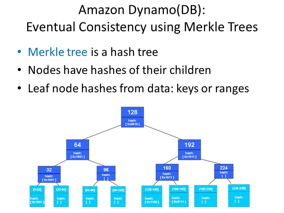 Amazon Dynamo(DB): Eventual Consistency using Merkle Trees Merkle tree is a hash tree Nodes have hashes of their children Leaf node hashes from data:
